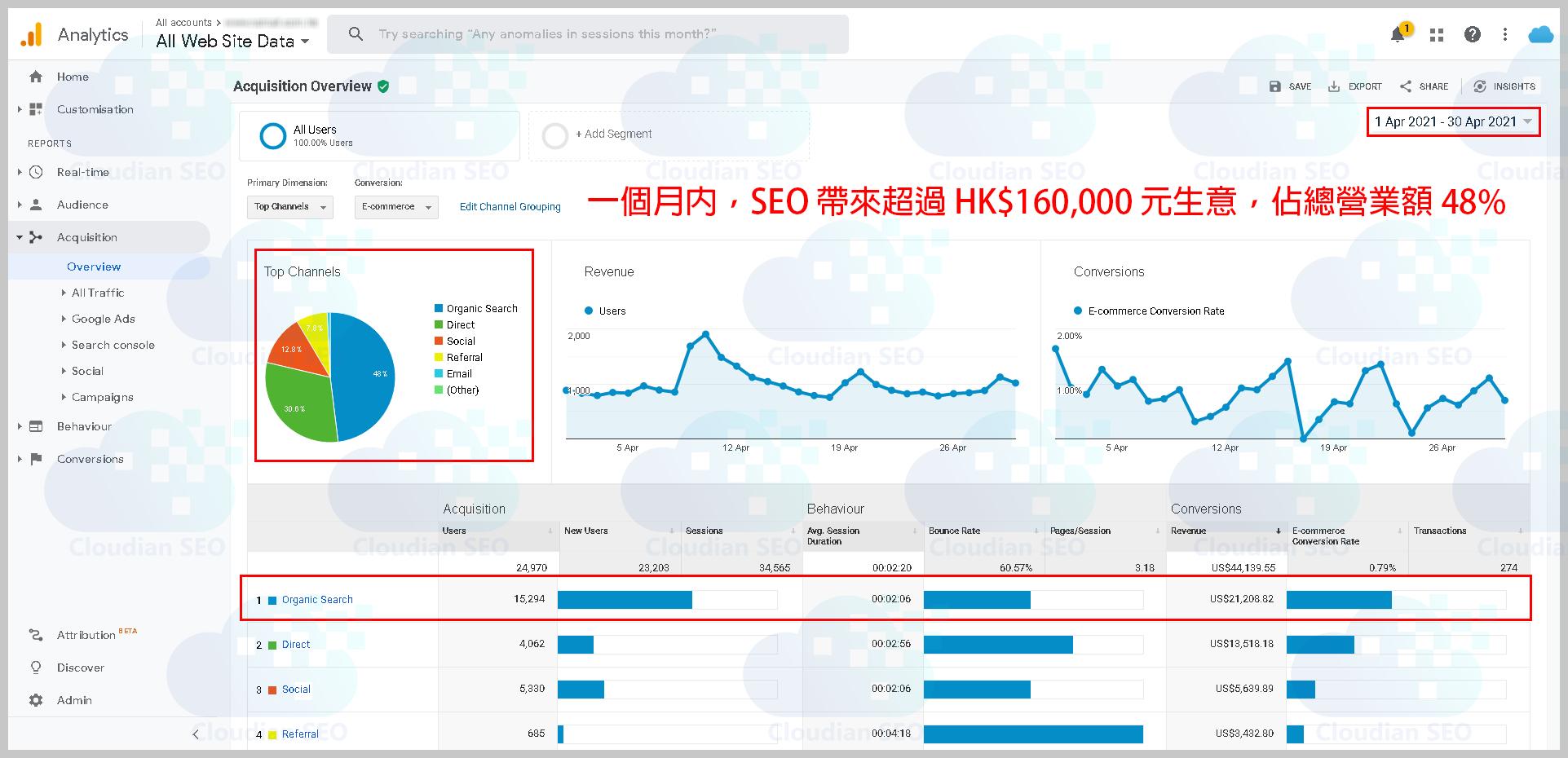 GA SEO Revenue (Chinese)